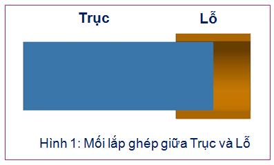 Mối lắp ghép giữa trục và lỗ