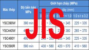 Tổng hợp kí hiệu mác vật liệu Sắt Thép theo tiêu chuẩn JIS - Tiêu chuẩn Nhật Bản