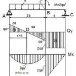 Tuyệt chiêu giải nhanh các bài toán vẽ biểu đồ nội lực và bài toán sức bền vật liệu