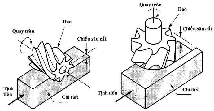 Đặc điểm và khả năng công nghệ của phương pháp gia công Phay - 2