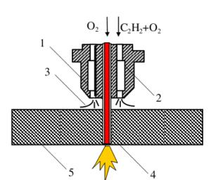 Hướng dẫn kỹ thuật cắt kim loại bằng khí toàn tập từ A-Z | Cokhithanhduy