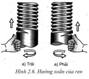 Cách phân biệt giữa ren hệ met và ren hệ inch - ren trái và ren phải trong lắp ghép