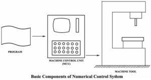 Hiểu về điều khiển số NC và CNC