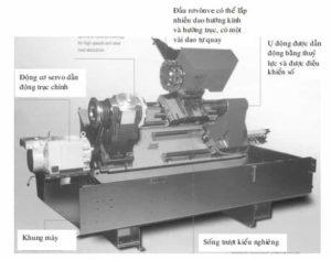Đặc điểm chung về kết cấu của máy CNC