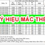 Tổng hợp Hệ thống ký hiệu Vật Liệu Kim Loại – Cokhithanhduy.com