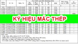 Tổng hợp Hệ thống ký hiệu Vật Liệu Kim Loại - Cokhithanhduy.com
