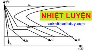 Tổng hợp tất tần tật công nghệ Nhiệt Luyện Thép - Công nghệ xử lý thép - Cokhithanhduy.com