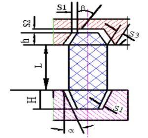 Quy trình thiết kế đúc kim loại