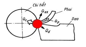 Nguyên nhân sinh nhiệt trong gia công cắt gọt và biện pháp làm giảm nhiệt cắt