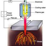 Tìm hiểu về phương pháp cắt kim loại bằng Plasma.
