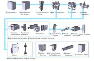 Tổng quan về hệ thống khí nén và các đơn vị tính toán
