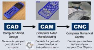 Công nghệ CAD CAM CNC là gì ?